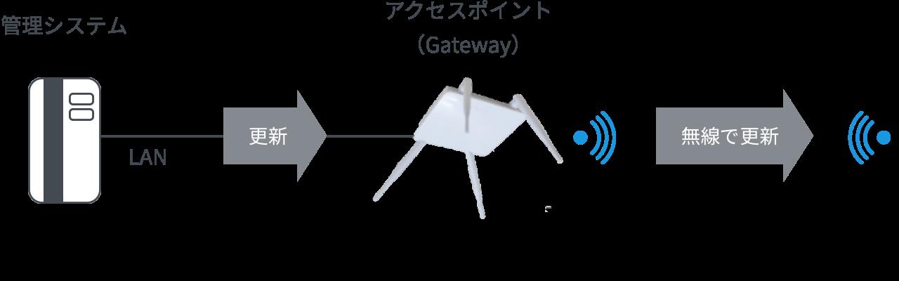 管理システム→アクセスポイント→