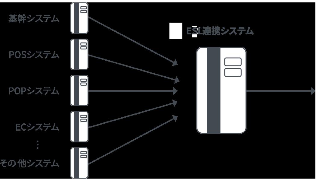 ELS連携システム→
