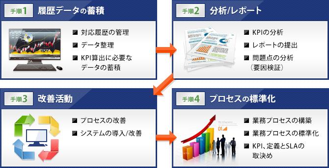 手順1履歴データの蓄積、手順2分析及びレポート、手順3改善活動、手順4プロセスの標準化